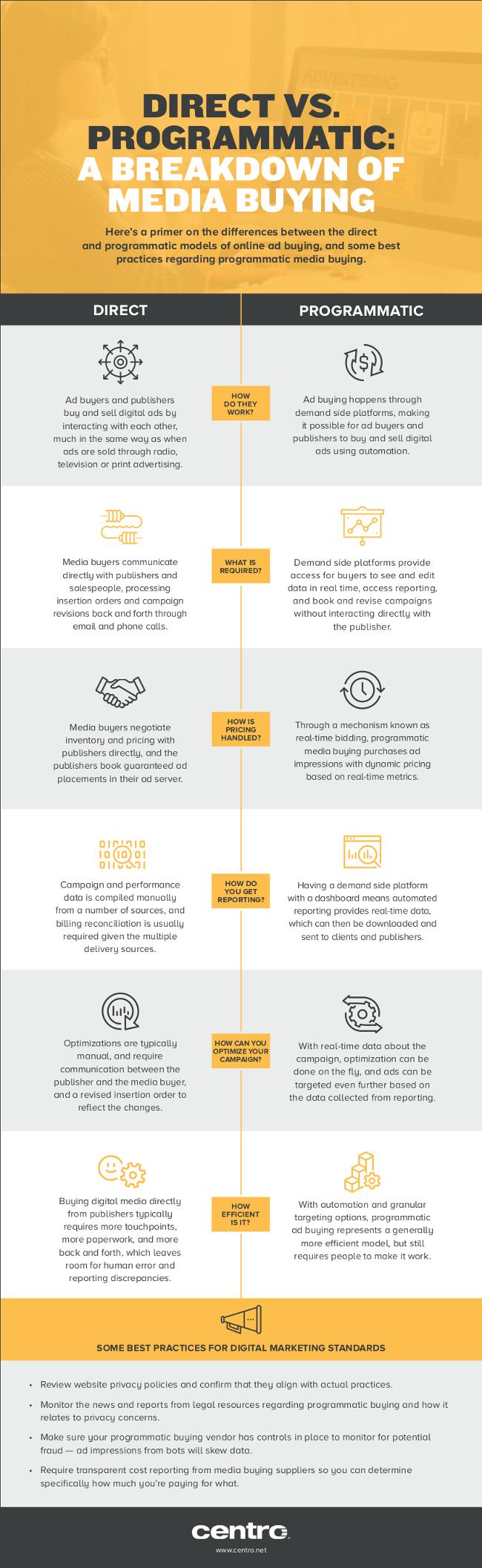 Direct vs. Programmatic: A Breakdown of Media Buying
