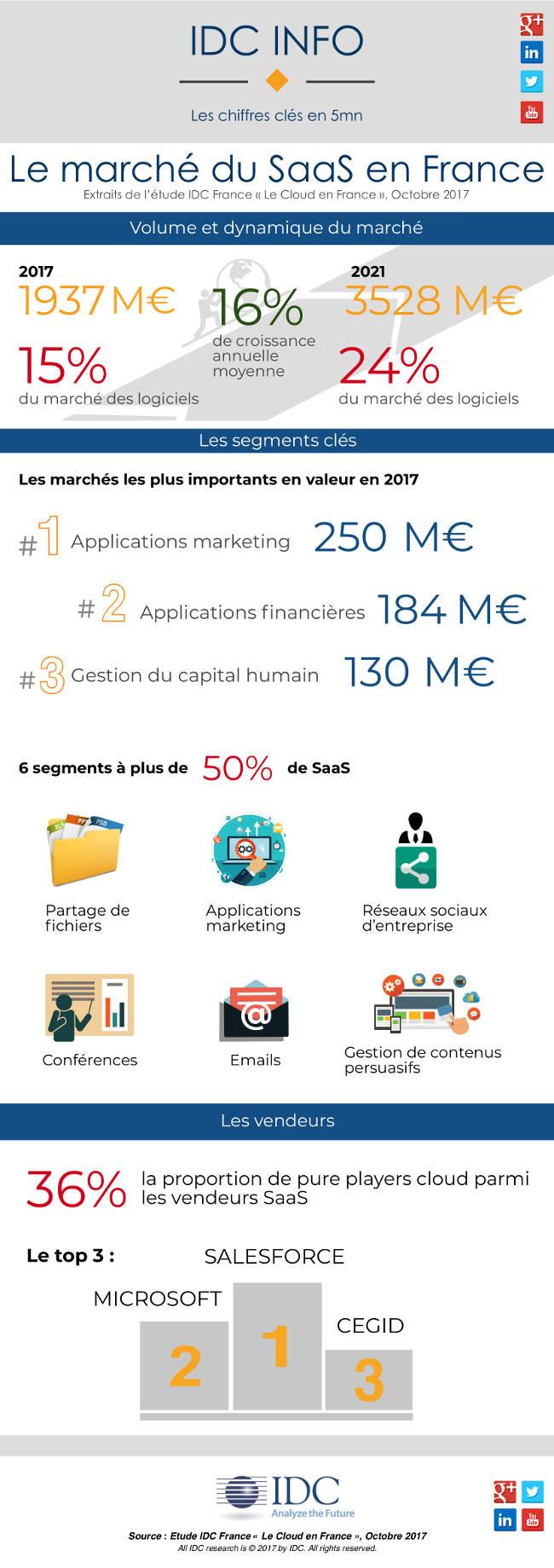 Le marché du SaaS en France