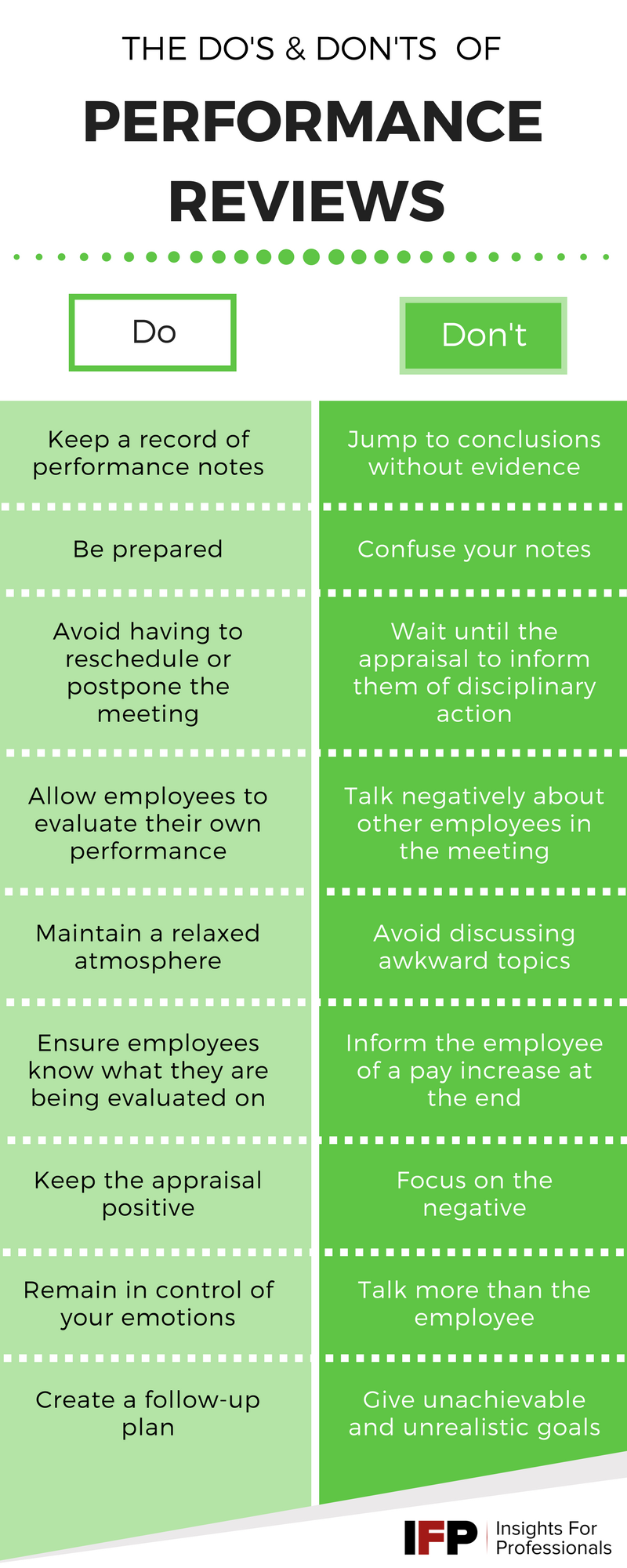 The Do's and Don'ts of Performance Reviews [Infographic]