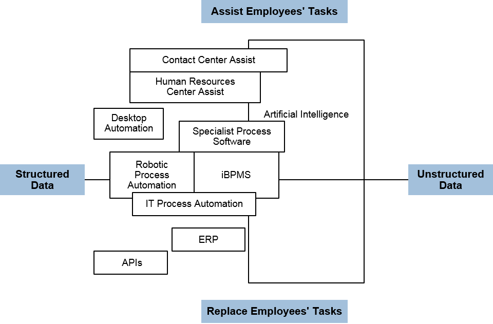 RPA vs iBPMS diagram illustrating the differences between assisting and replacing tasks