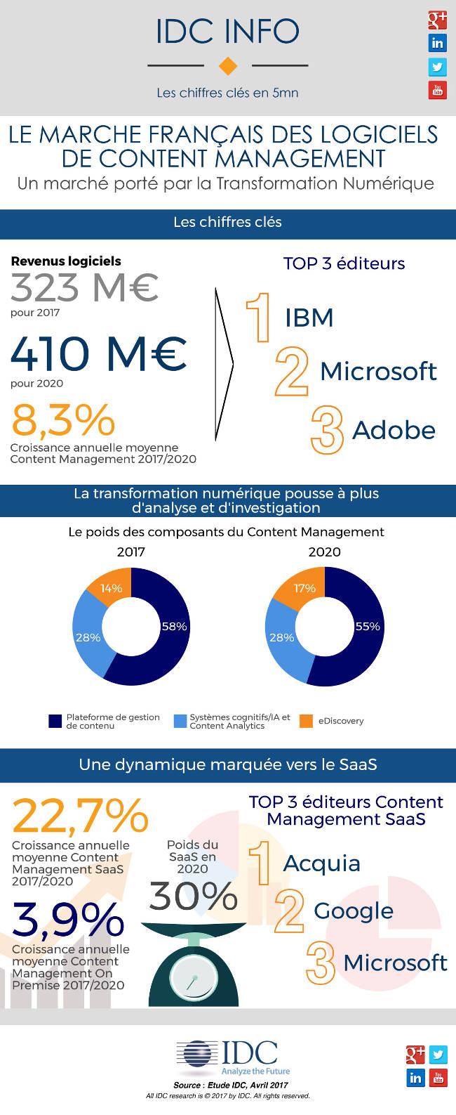 Le marché Français des logiciels de content management