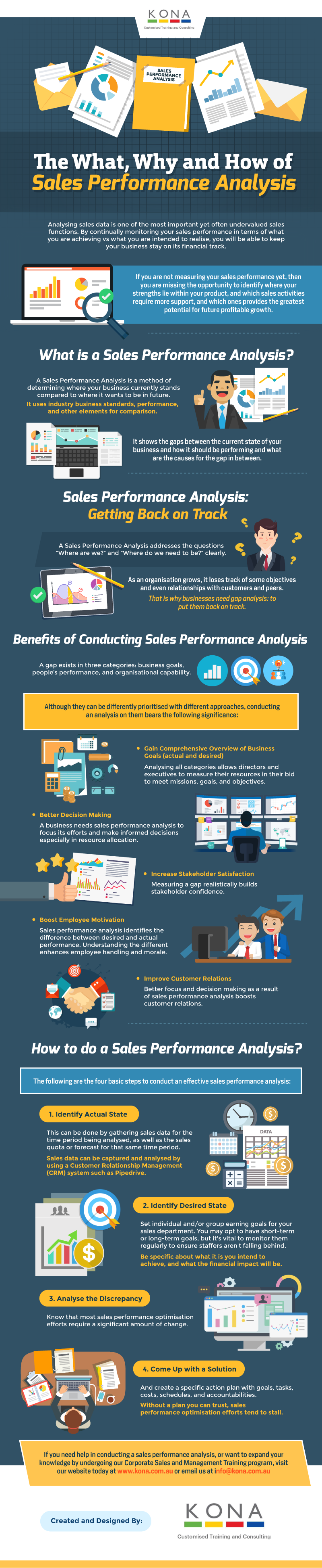 Everything You Need to Know About a Sales Performance Analysis [Infographic]