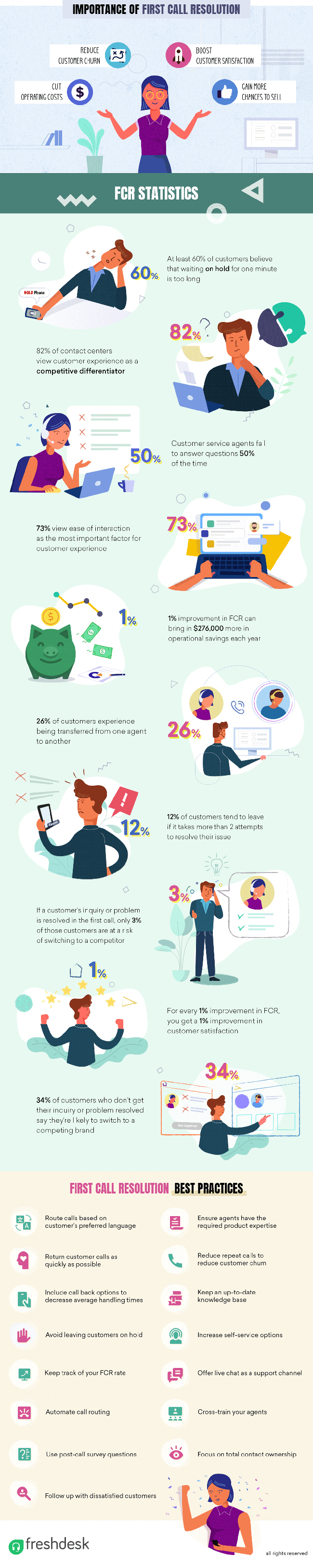 15 Best Practices for First Call Resolution [Infographic]
