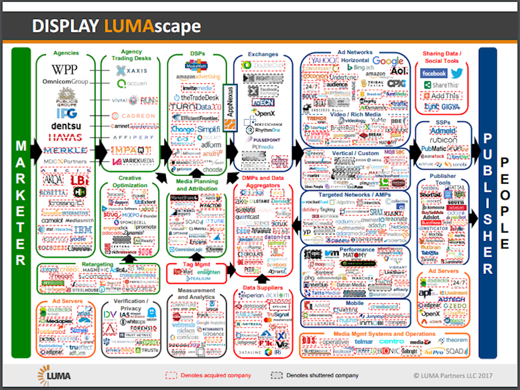 Display lumascape adtech graphic