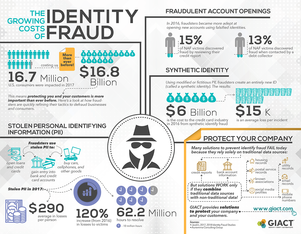 The Real Business Cost of Identity Fraud [Infographic]