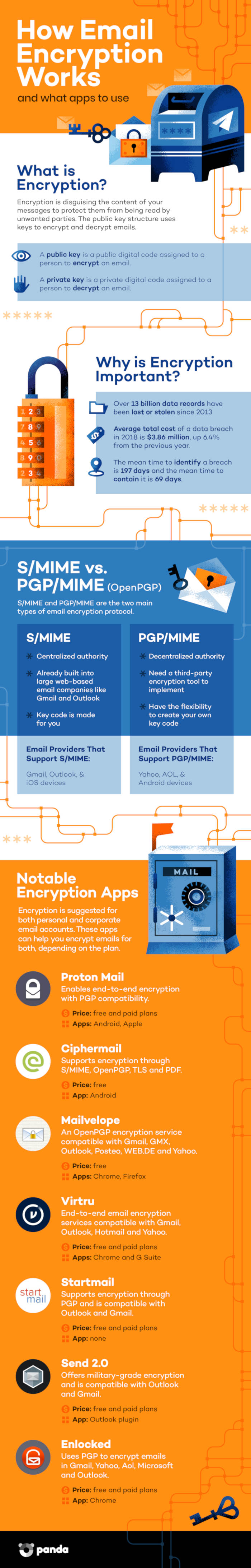 How to Encrypt Your Emails (No Matter Who Your Provider Is) [Infographic]
