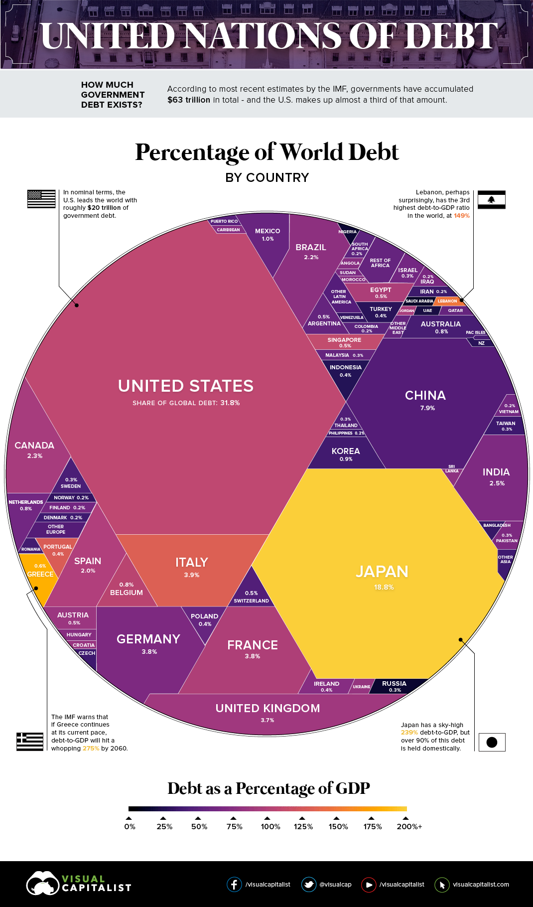 United Nations of Debt