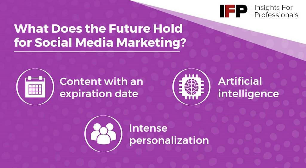 What Does the Future Hold For Social Media Marketing?