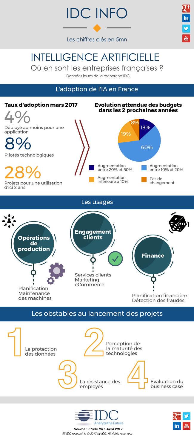 Intelligence artificielle : Où en sont les entreprises françaises ?