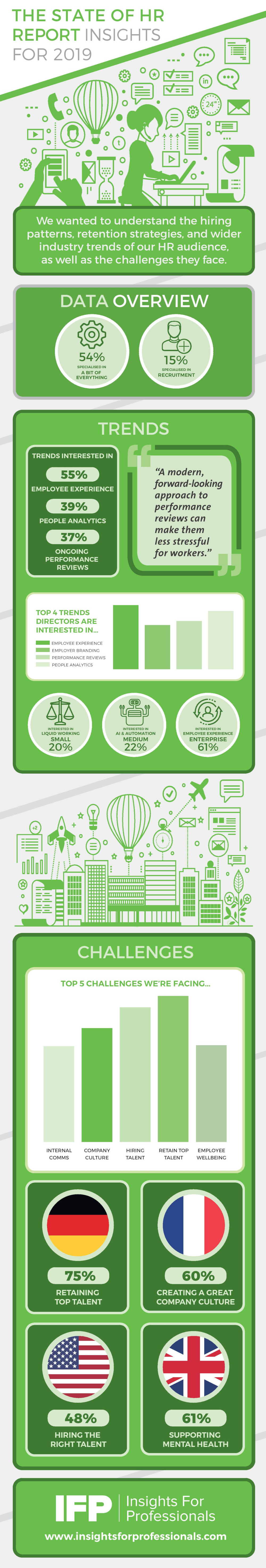 The State of HR Report Insights for 2019 Infographic - IFP