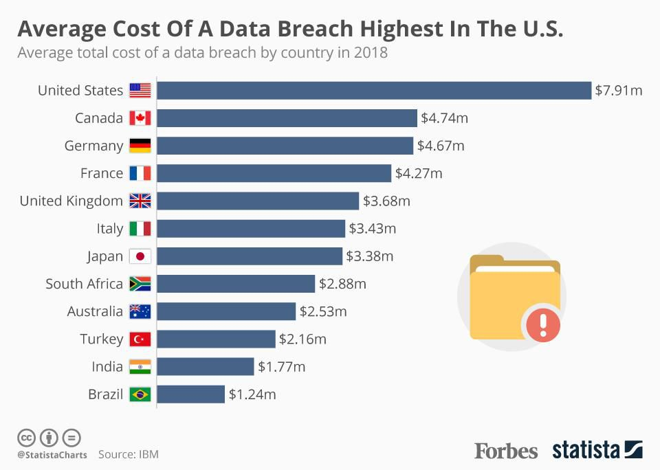 Average cost of data breaches