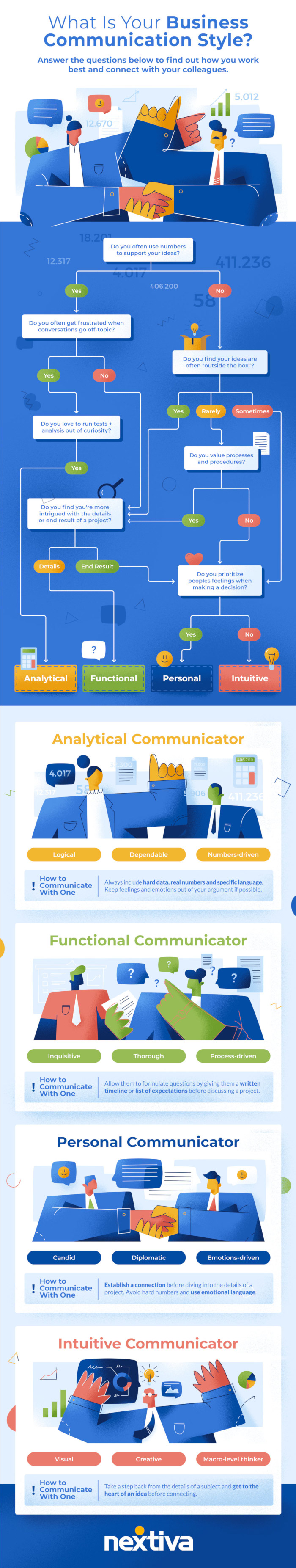 What's Your Business Communication Style? [Infographic]