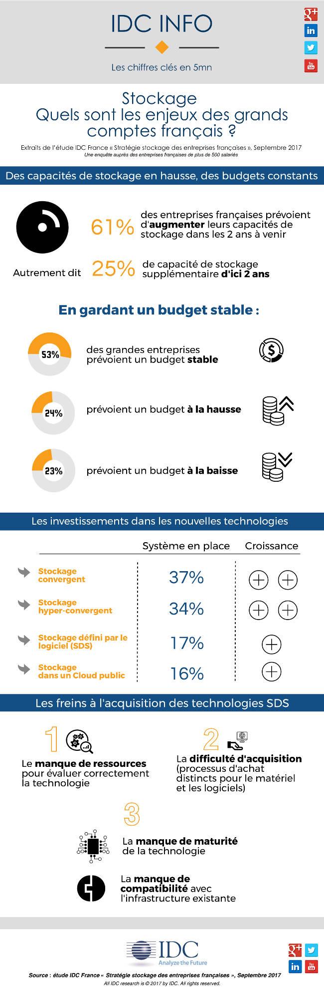 Stockage : quels sont les enjeux des grands comptes français ?