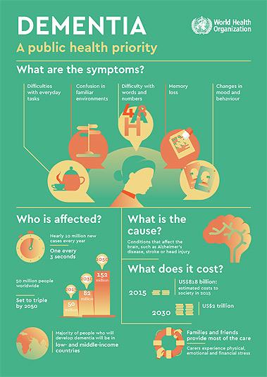 Dementia: A Public Health Priority