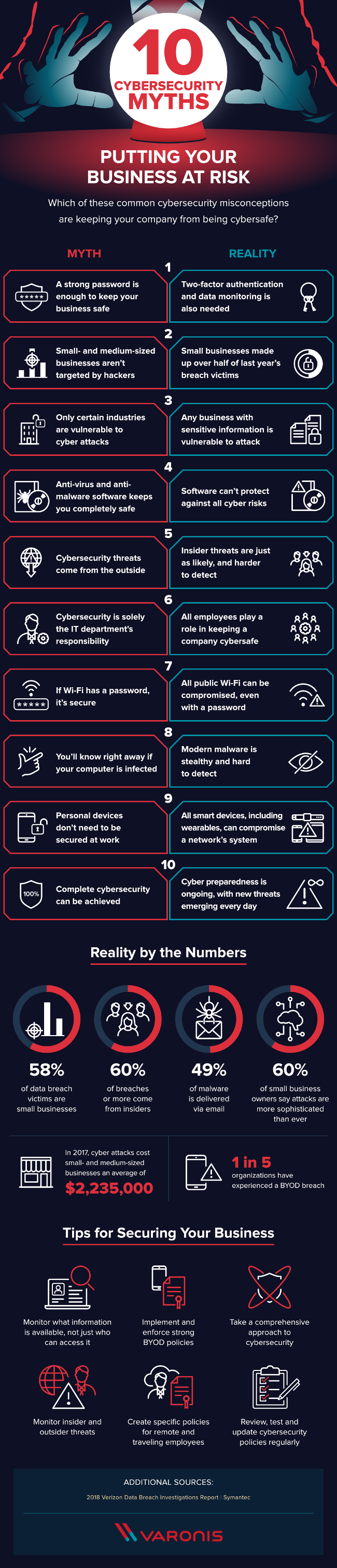Top 10 Cybersecurity Myths [Infographic]