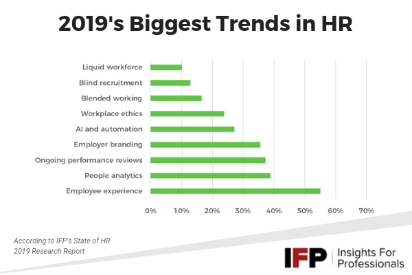 IFP - HR trends 2019