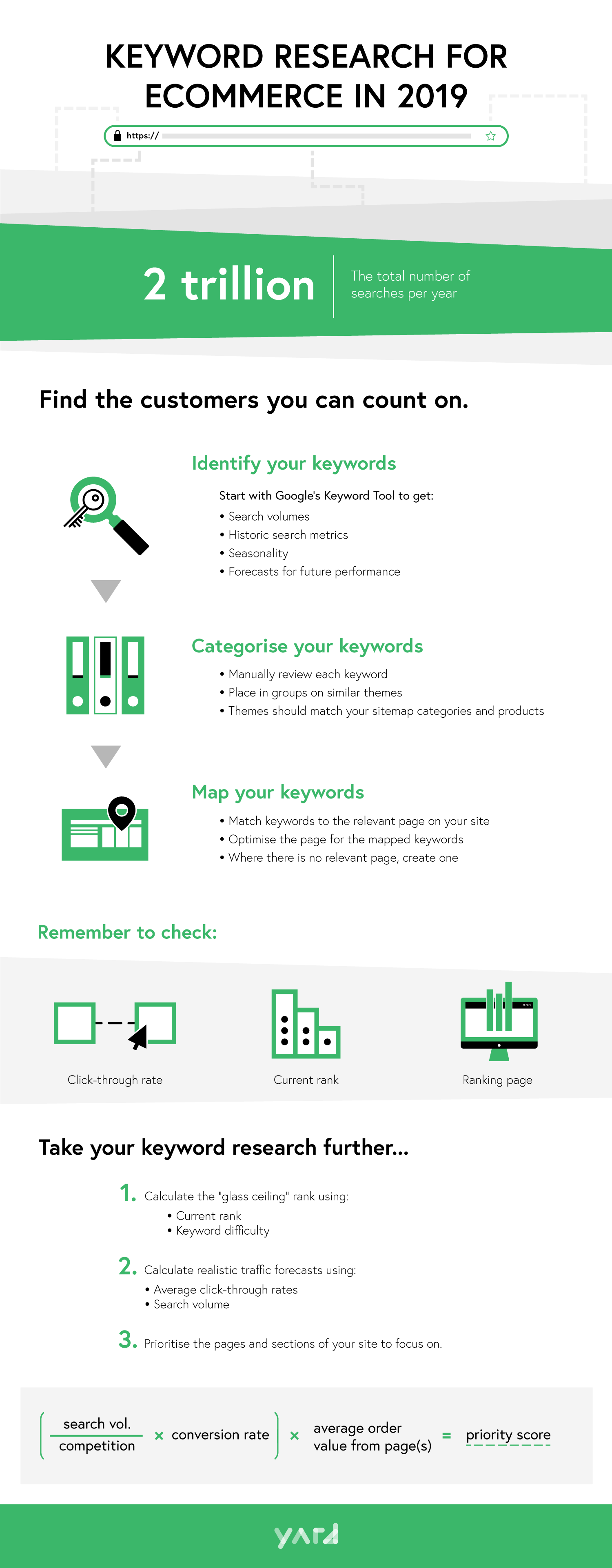 Forecasting Your SEO Efforts [Infographic]