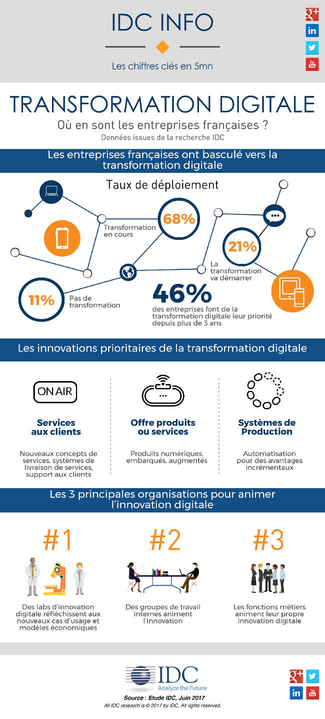 Transformation digitale : où en sont les entreprises françaises ?
