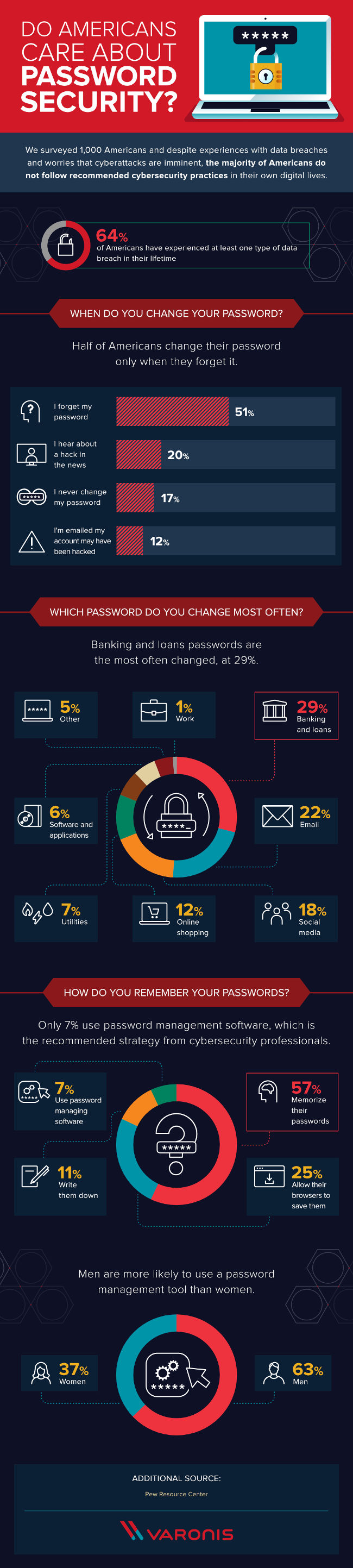Do Americans Care About Password Security? [Infographic]