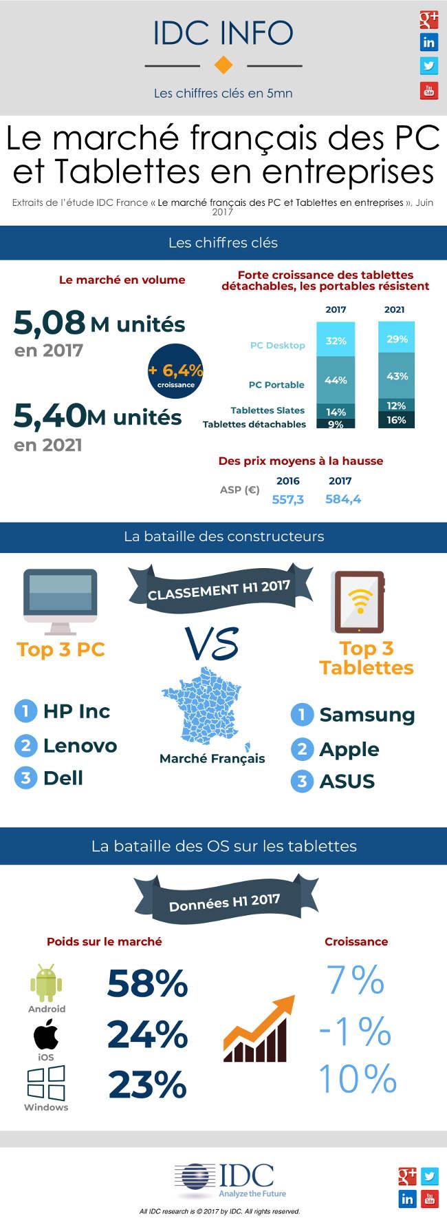 Le marché français des PC et tablettes en entreprise
