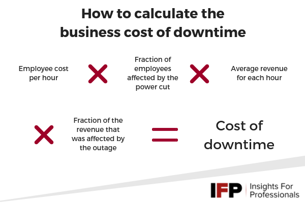 Cost of business downtime