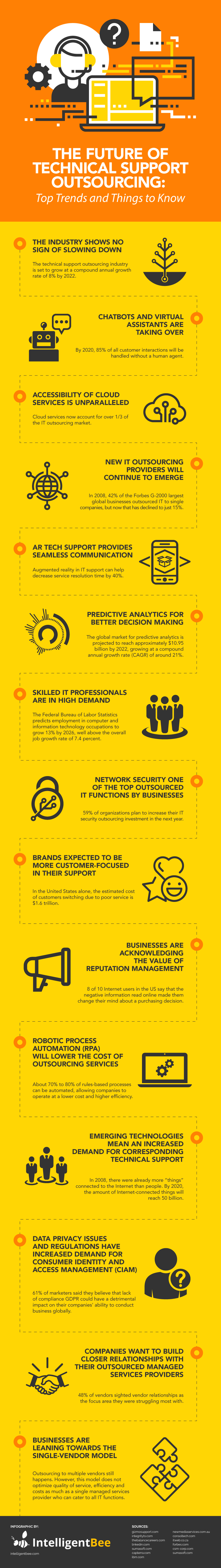 Technical Support Outsourcing: What the Future has in Store [Infographic]