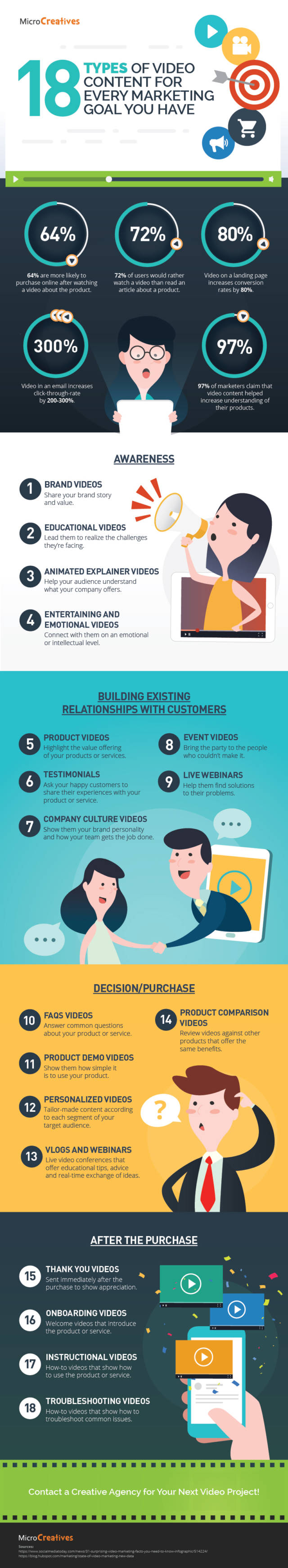 18 Kinds of Video Content and How to Use Them [Infographic]