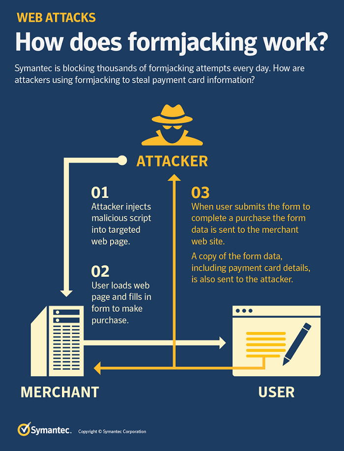 How does formjacking work - symantec infographic