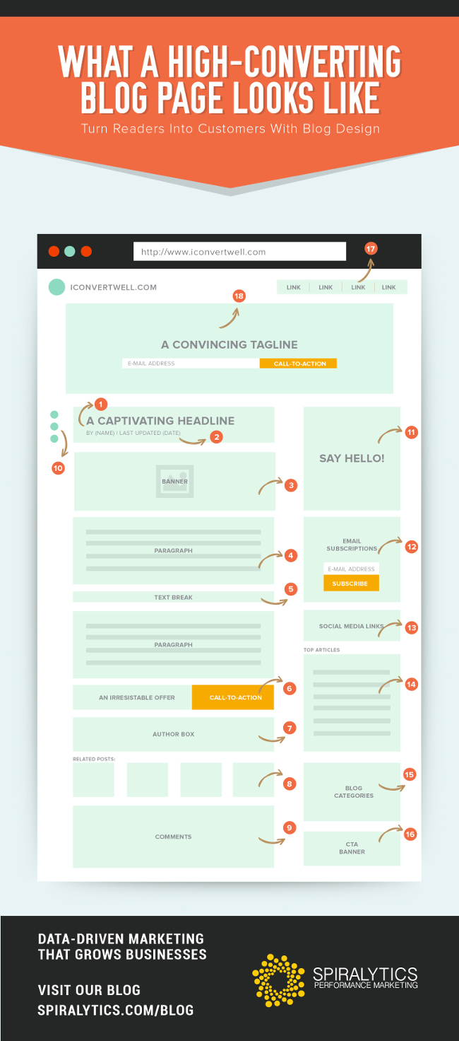 How to Create a Blog Post that Converts [Infographic]