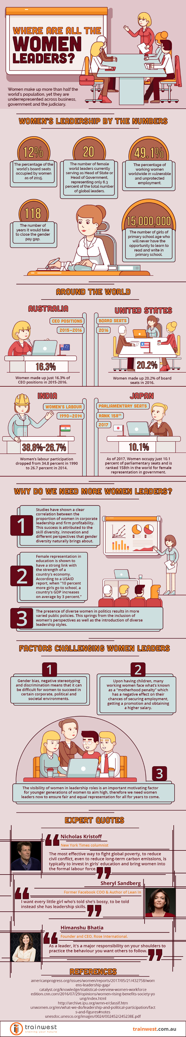 Where Are All the Women Leaders? [Infographic]