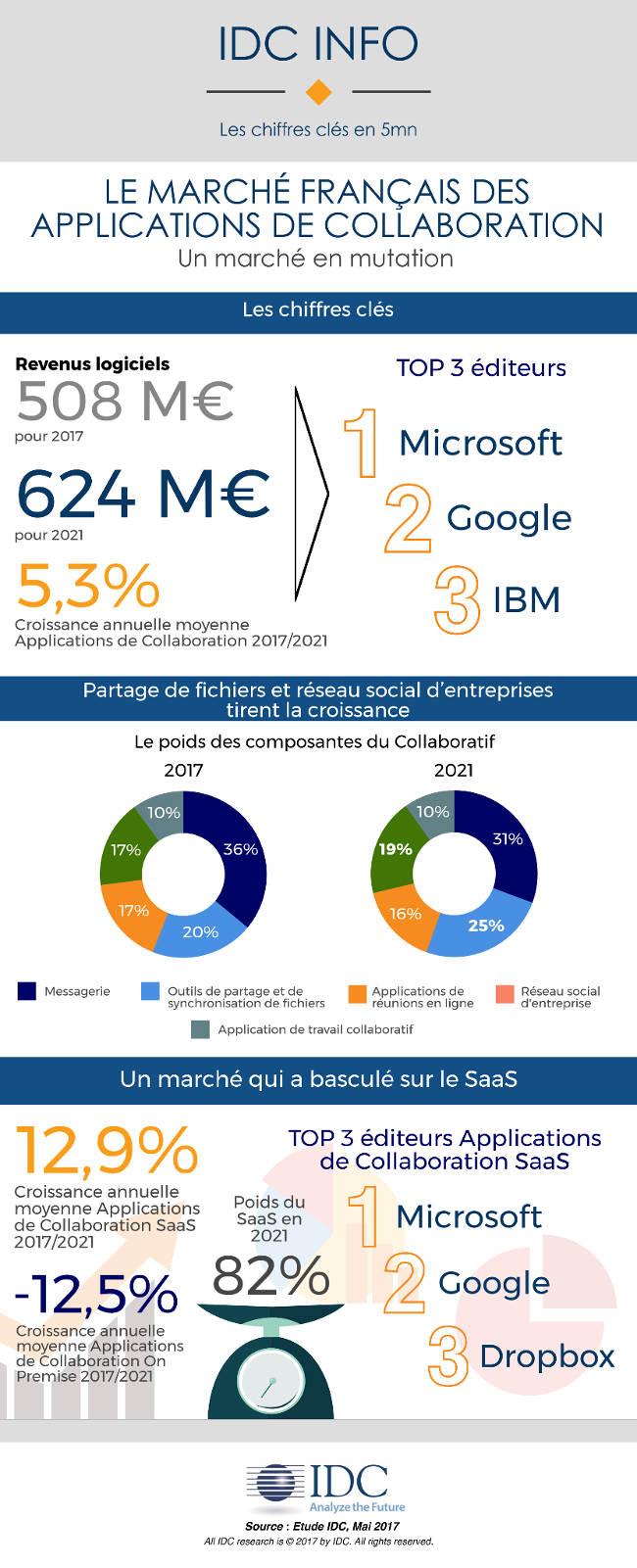 Le marché français des applications de collaboration