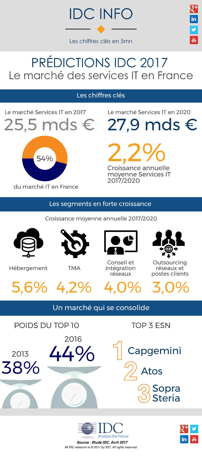 Prédictions IDC 2017 : Le marché des services IT en France