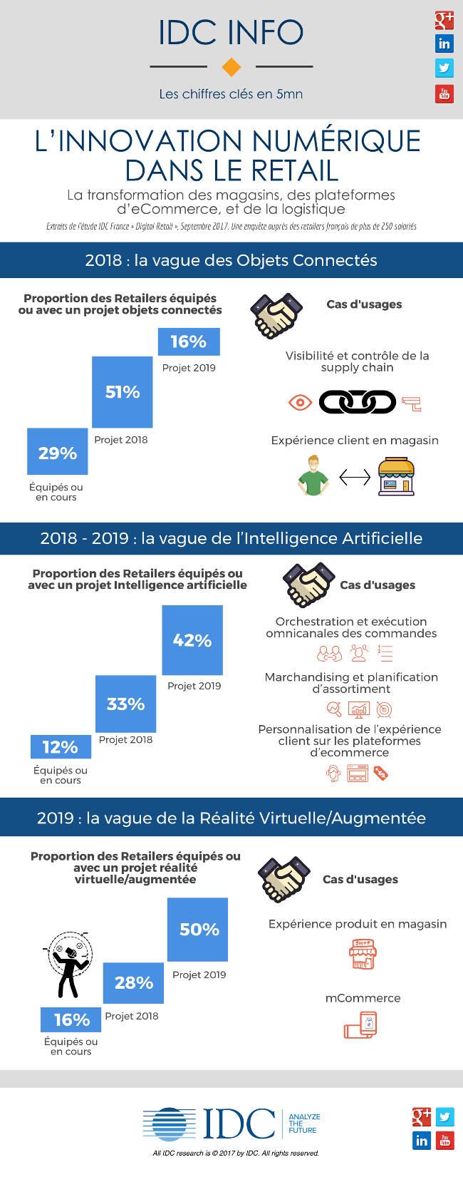 L'innovation numérique dans le Retail