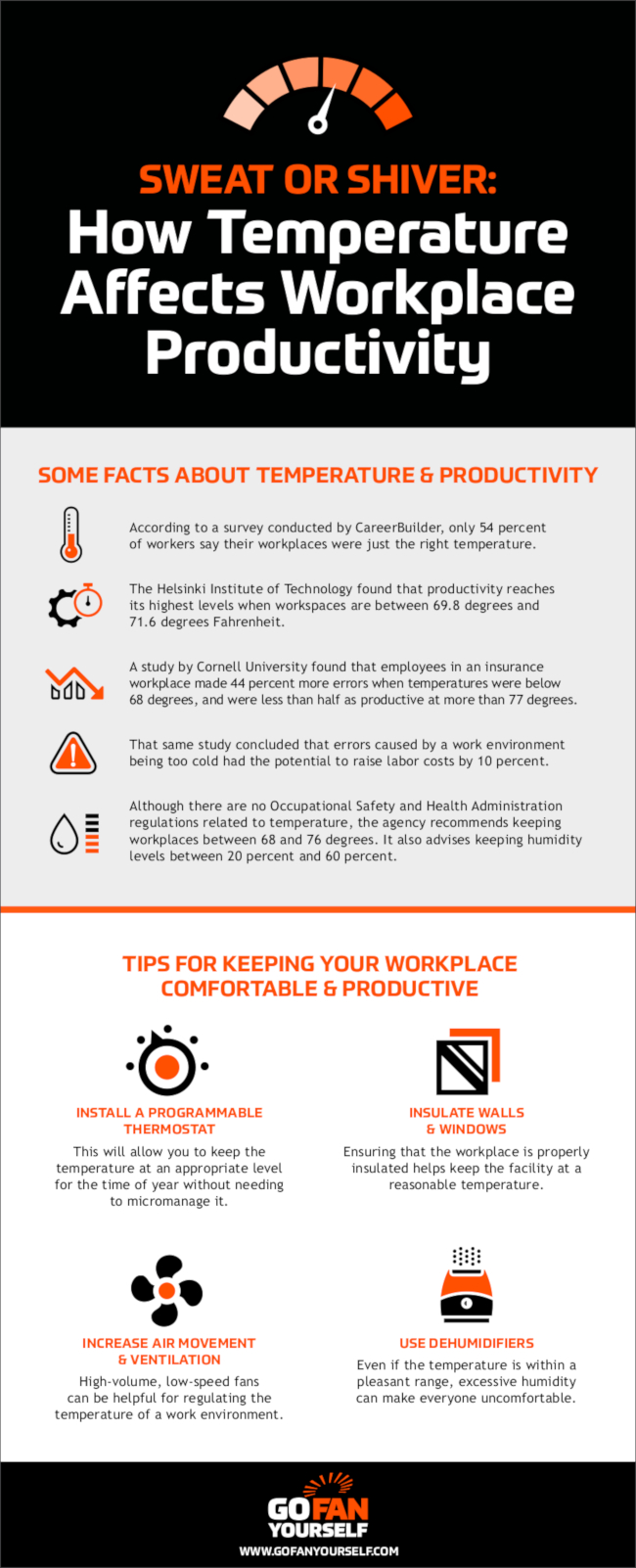 How Temperature Affects Workplace Productivity [Infographic]