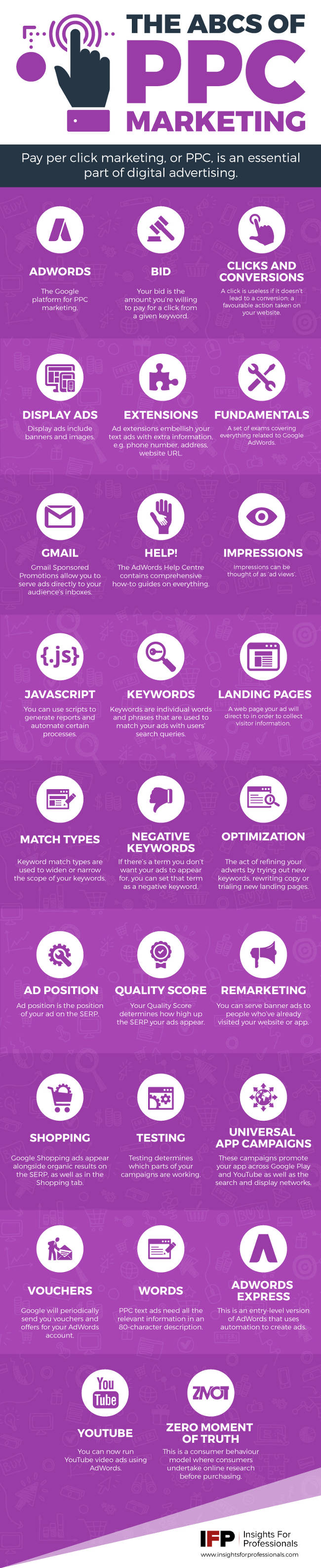 The ABCs of Pay Per Click Marketing [Infographic]