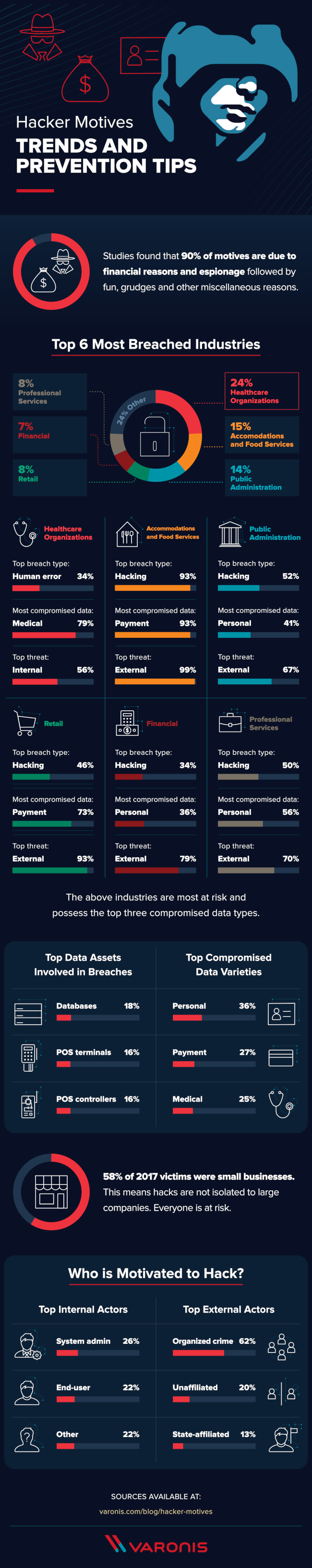 What Motivates Hackers? [Infographic]