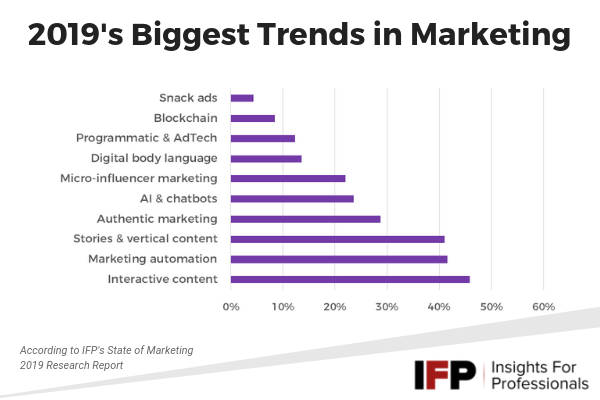 IFP - marketing trends 2019