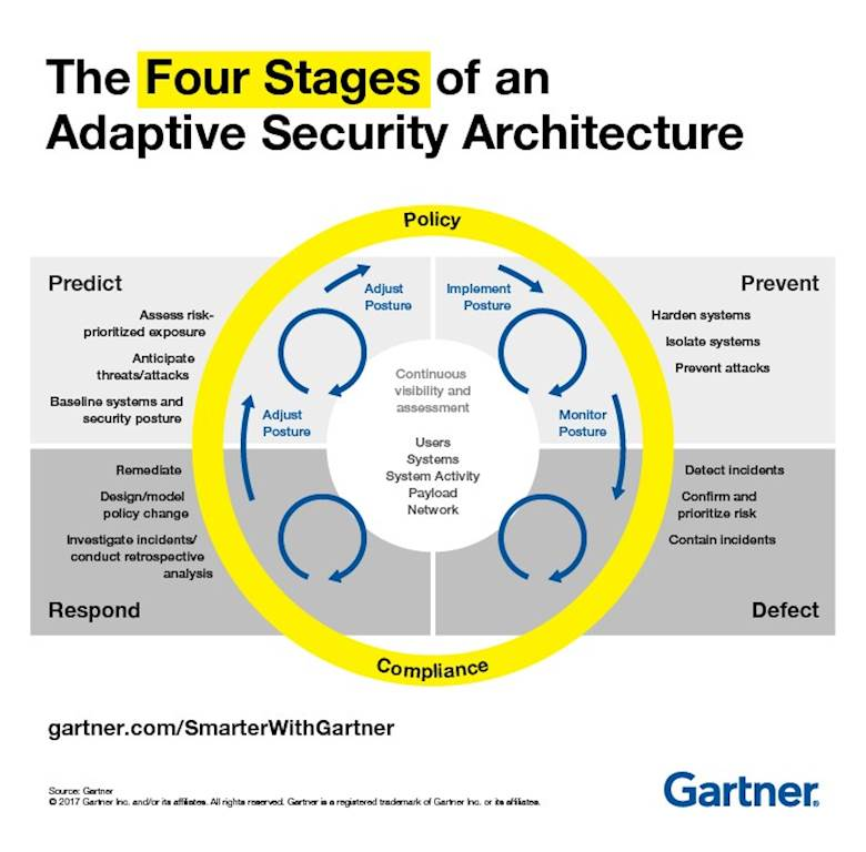 What is Adaptive Security Architecture (And How Will It Protect Your Business)?