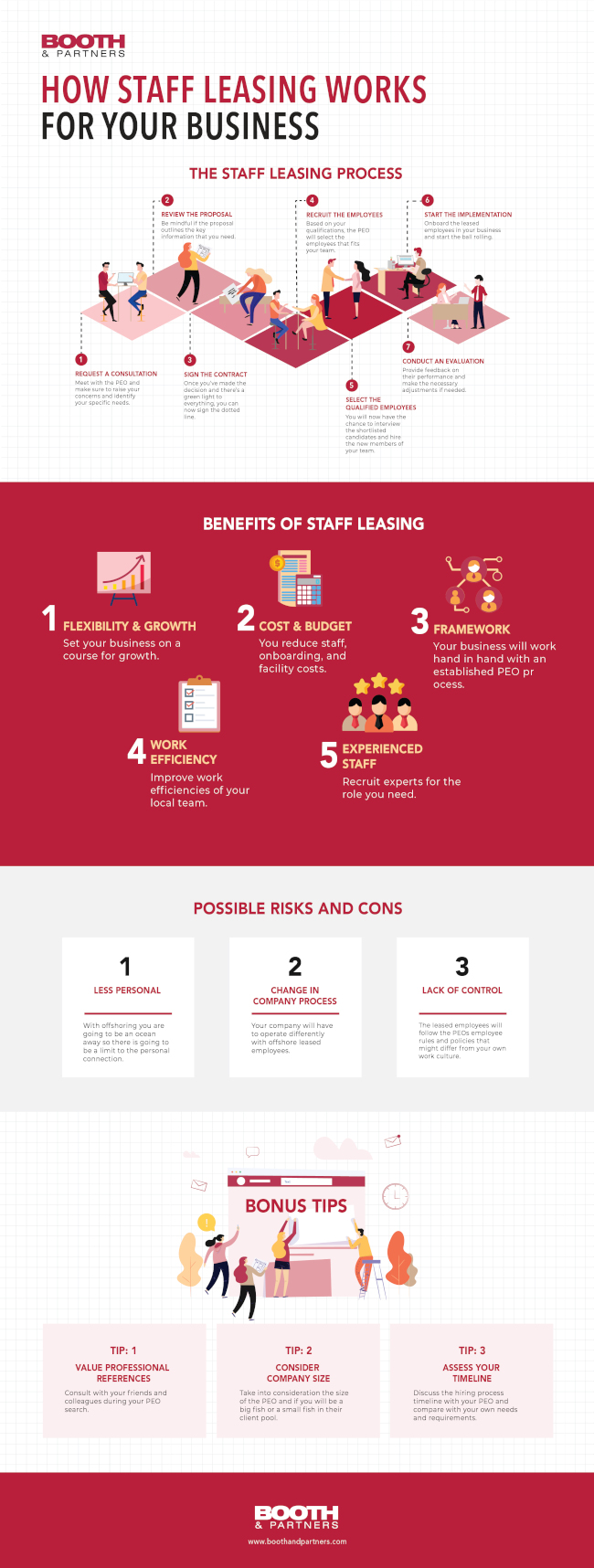 Your Guide to Staff Leasing [Infographic]