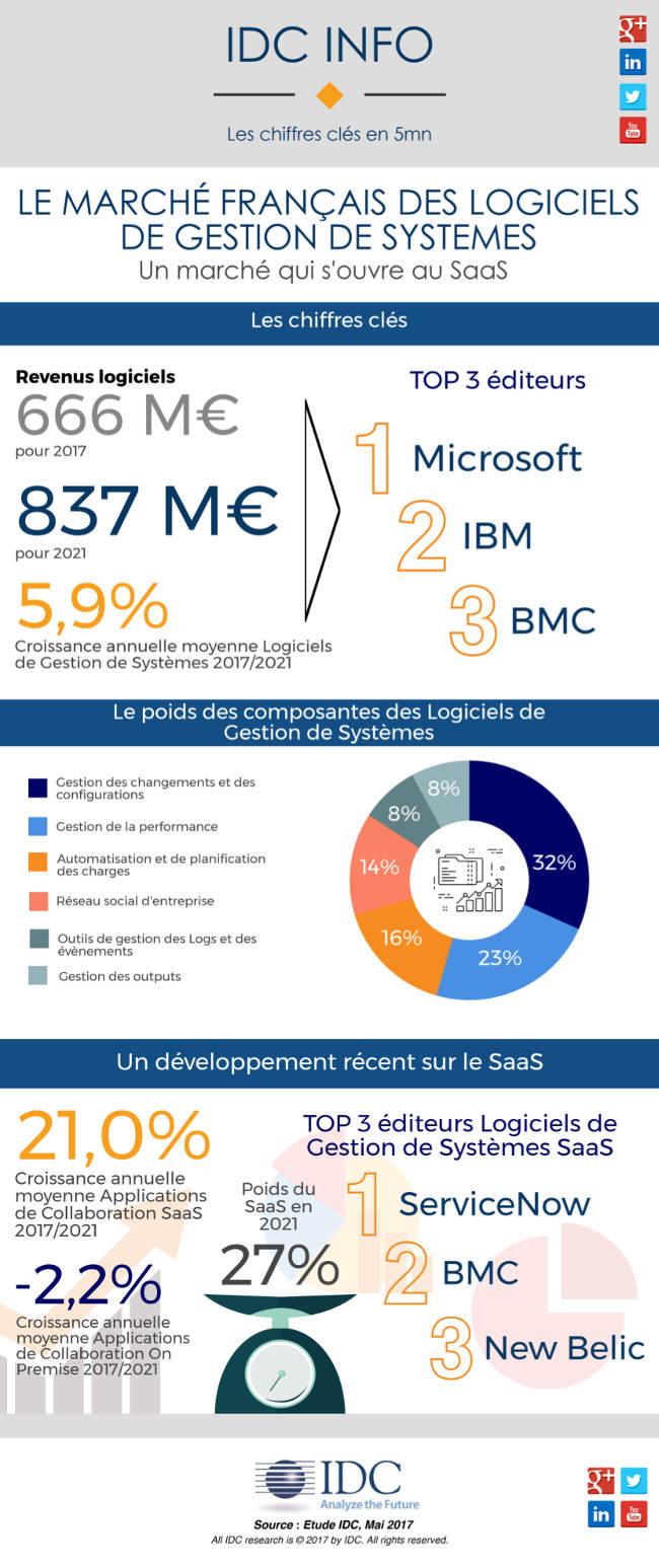 Le marché français des logiciels de gestion de systèmes