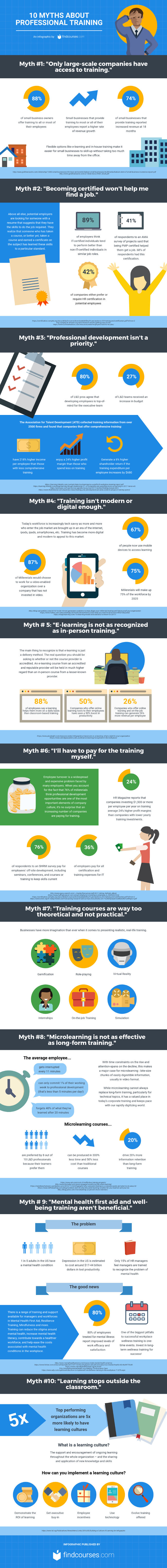 10 Myths About Professional Training Businesses Need to Know [Infographic]