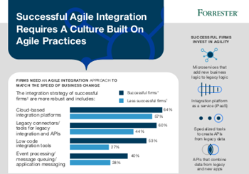 Red Hat Successful Agile Integration Requires A Culture Built on Agile Practices