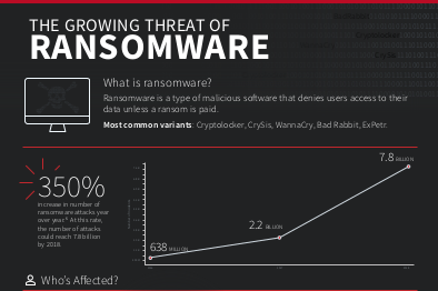 Zerto The Growing Threat of Ransomware