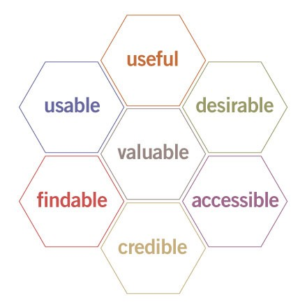 User Experience Honeycomb Model - Peter Morville