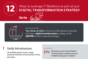 Zerto 12 Ways to Leverage IT Resilience as Part of Your Digital Transformation Strategy