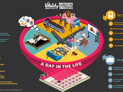 Vitality Corporate Britain: A Day in the Life