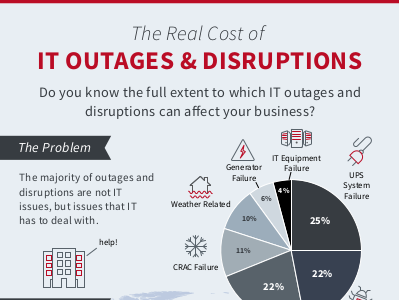 zerto The Real Cost of IT Outages & Disruptions