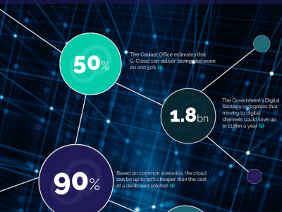 UKCloud Cloud: The Total Cost of Ownership [Infographic]