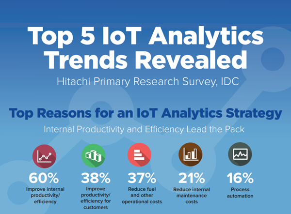 Hitachi Top 5 IoT Analytics Trends Revealed