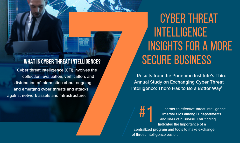 [Infographic] 7 Cyberthreat Intelligence Insights